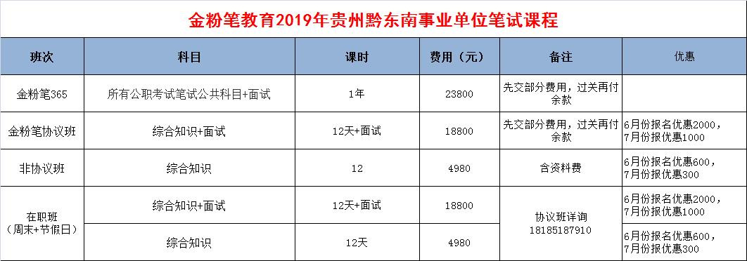 黔东南事业单位面试笔试课程
