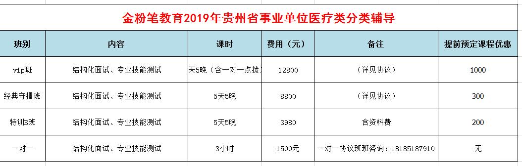 2019年下半年贵州事业单位招聘面试培训课程(医疗类)