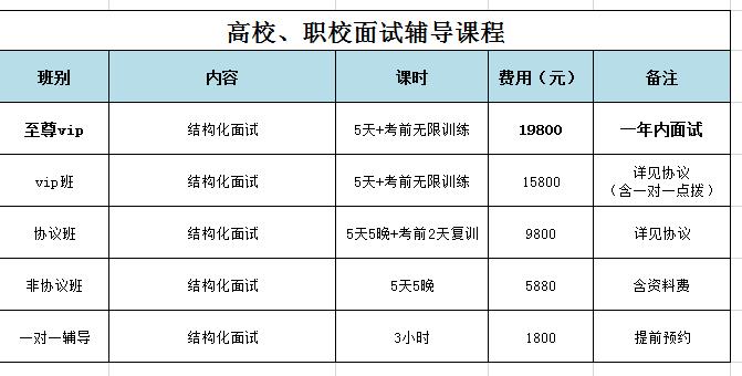 2019年贵州高校教师招聘面试辅导课程