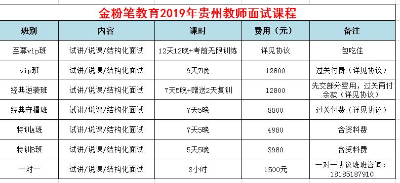 2019年贵州教师招考面试培训课程