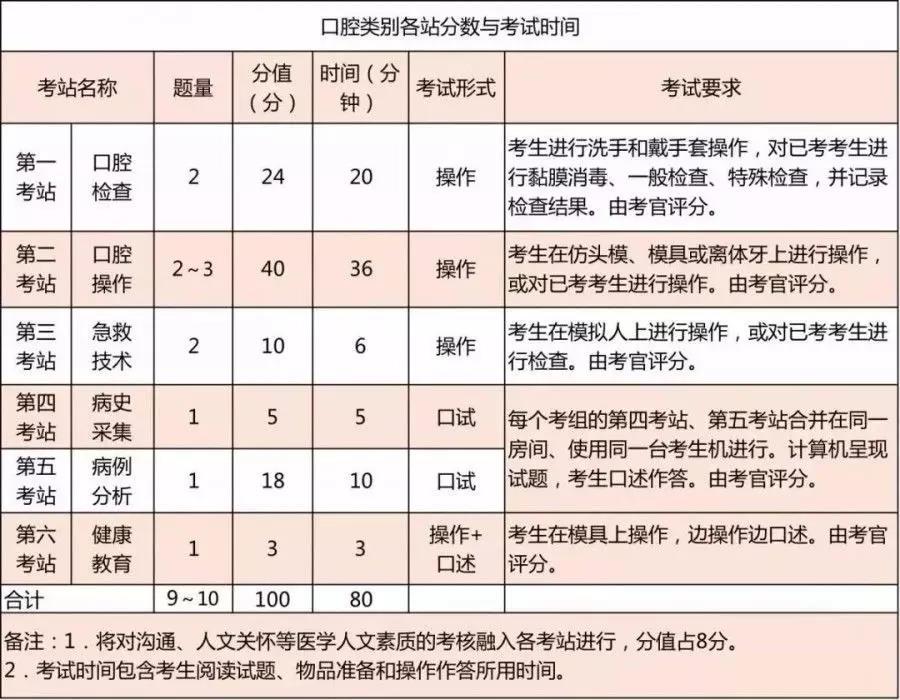 广州医学考试网_2019年医师资格考试实践技能考试介绍