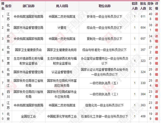 国家公务员考试报名:2020国考十大热门职位出炉