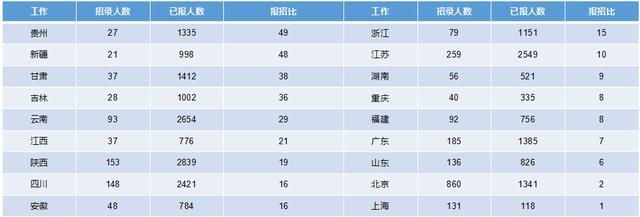 2019军队文职招考!135个岗位无人报考,最激烈竞争比349:1