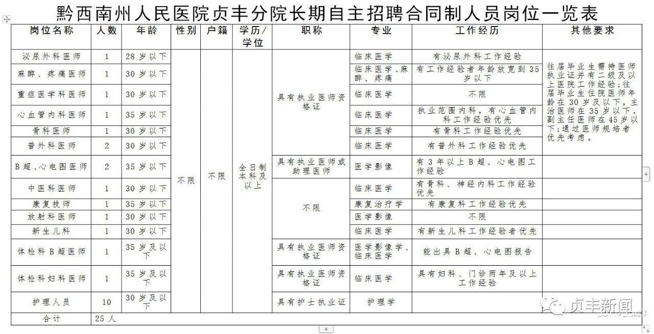 2019年黔西南州人民医院贞丰分院长期自主招聘25名合同制人员(招满即止)