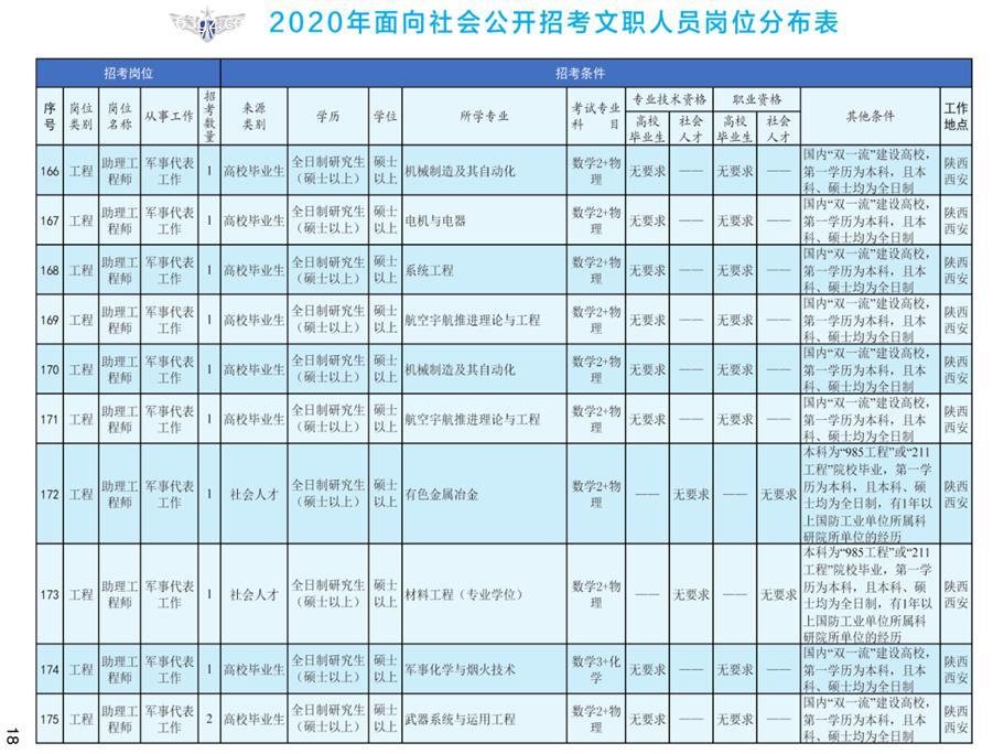 2020年空军装备部面向社会公开招考文职人员249名工作人员